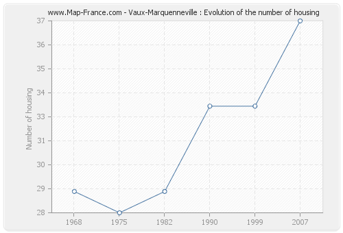 Vaux-Marquenneville : Evolution of the number of housing