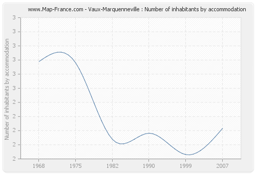 Vaux-Marquenneville : Number of inhabitants by accommodation