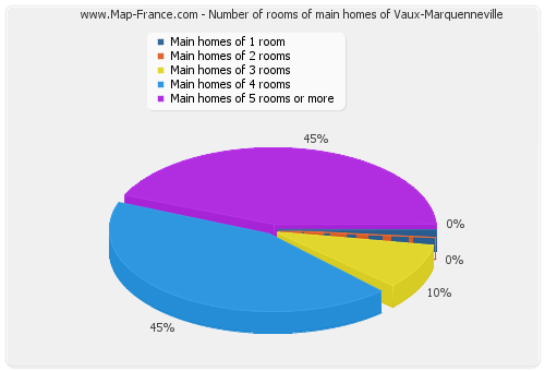 Number of rooms of main homes of Vaux-Marquenneville
