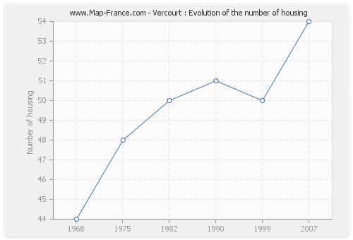 Vercourt : Evolution of the number of housing