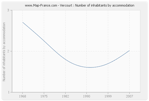 Vercourt : Number of inhabitants by accommodation
