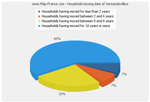 Household moving date of Vermandovillers