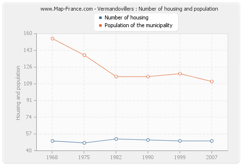 Vermandovillers : Number of housing and population