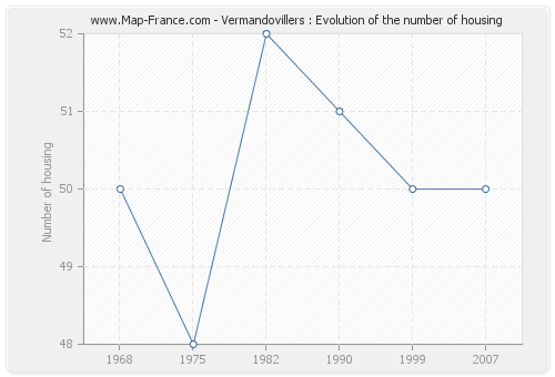 Vermandovillers : Evolution of the number of housing