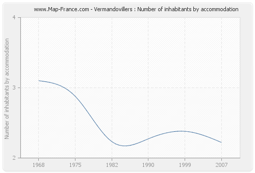 Vermandovillers : Number of inhabitants by accommodation