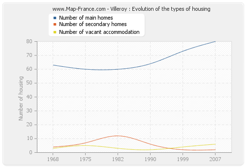 Villeroy : Evolution of the types of housing