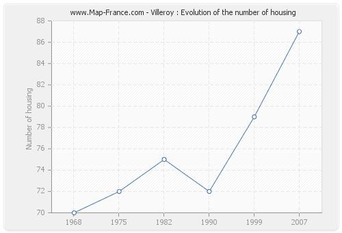 Villeroy : Evolution of the number of housing
