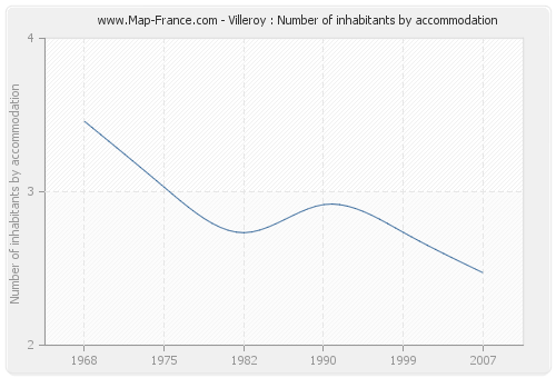 Villeroy : Number of inhabitants by accommodation