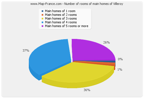 Number of rooms of main homes of Villeroy