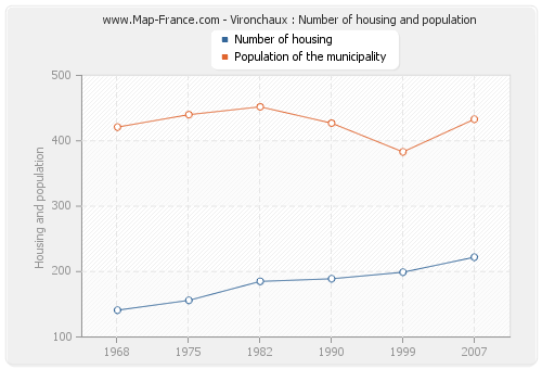Vironchaux : Number of housing and population