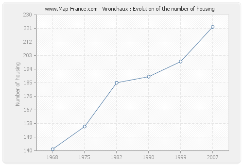 Vironchaux : Evolution of the number of housing