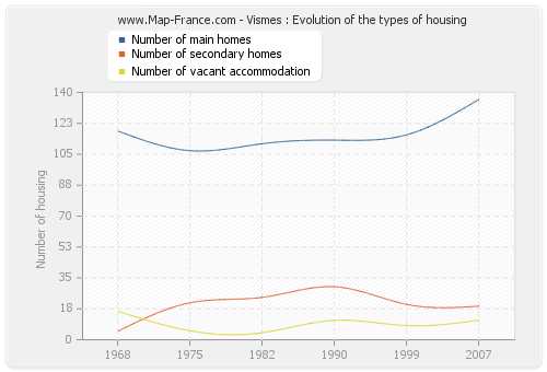 Vismes : Evolution of the types of housing