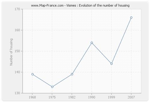 Vismes : Evolution of the number of housing