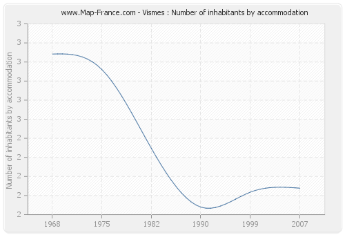 Vismes : Number of inhabitants by accommodation