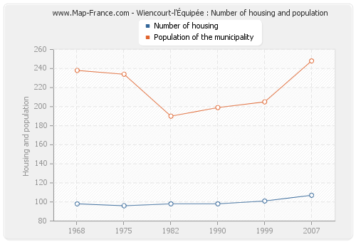 Wiencourt-l'Équipée : Number of housing and population