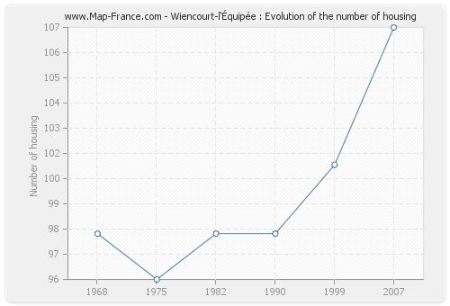 Wiencourt-l'Équipée : Evolution of the number of housing