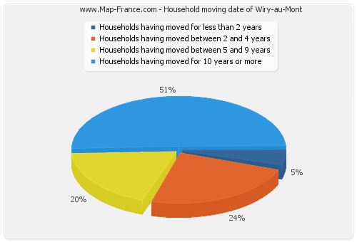 Household moving date of Wiry-au-Mont