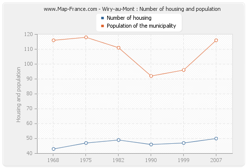 Wiry-au-Mont : Number of housing and population