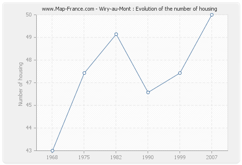 Wiry-au-Mont : Evolution of the number of housing