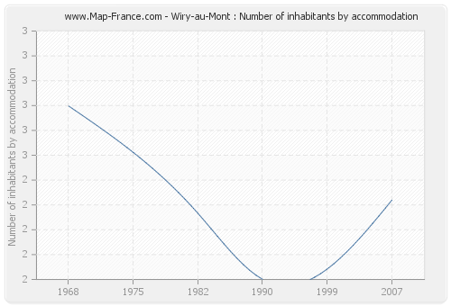 Wiry-au-Mont : Number of inhabitants by accommodation