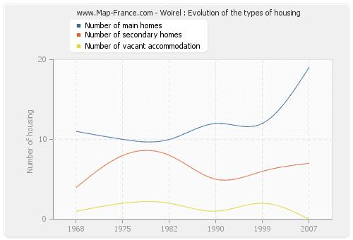 Woirel : Evolution of the types of housing
