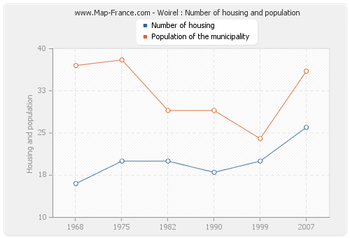Woirel : Number of housing and population