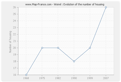 Woirel : Evolution of the number of housing