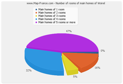 Number of rooms of main homes of Woirel