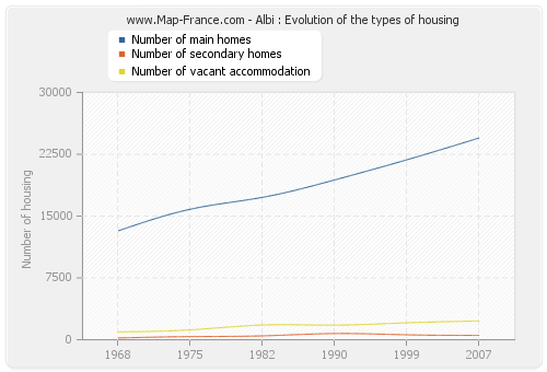Albi : Evolution of the types of housing