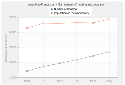 Albi : Number of housing and population