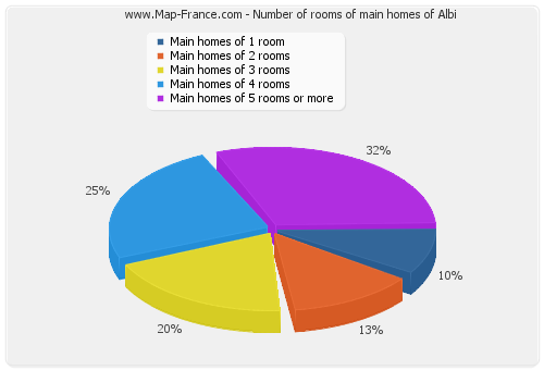 Number of rooms of main homes of Albi
