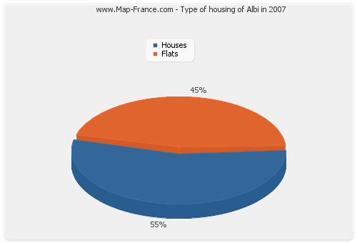 Type of housing of Albi in 2007
