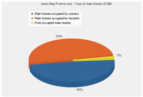 Type of main homes of Albi