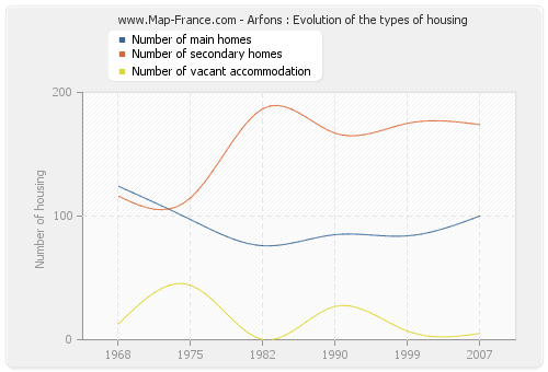 Arfons : Evolution of the types of housing