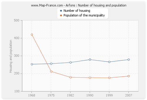 Arfons : Number of housing and population