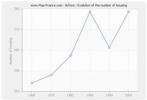 Arfons : Evolution of the number of housing