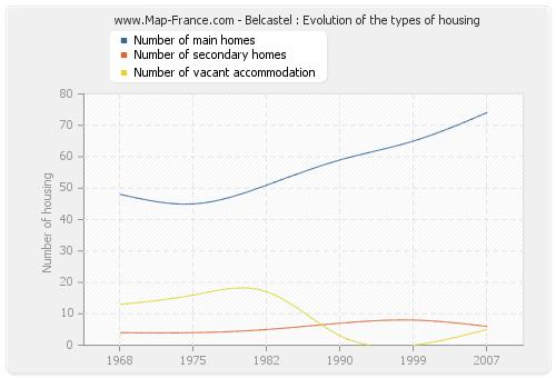 Belcastel : Evolution of the types of housing