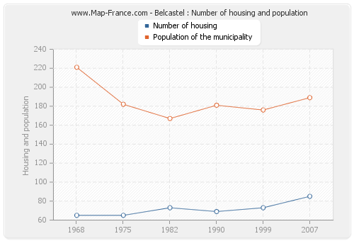 Belcastel : Number of housing and population