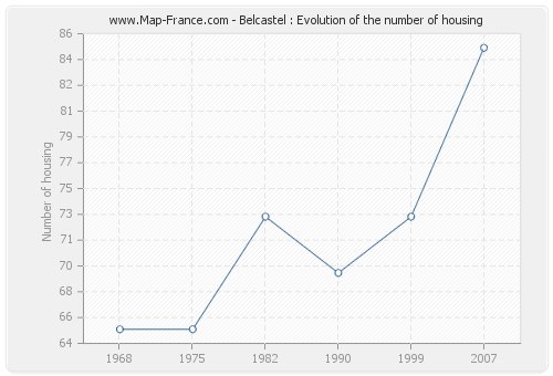 Belcastel : Evolution of the number of housing