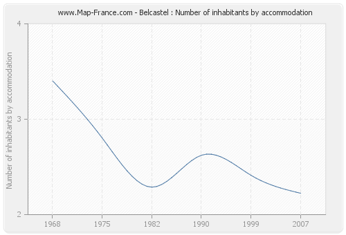 Belcastel : Number of inhabitants by accommodation