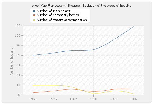 Brousse : Evolution of the types of housing