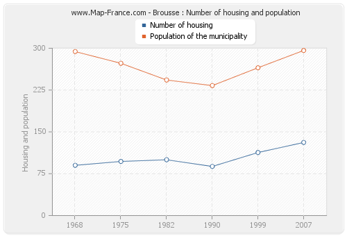 Brousse : Number of housing and population