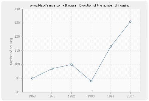Brousse : Evolution of the number of housing