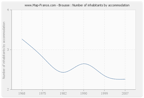 Brousse : Number of inhabitants by accommodation