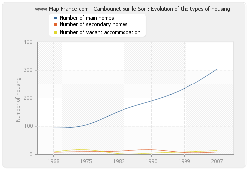 Cambounet-sur-le-Sor : Evolution of the types of housing