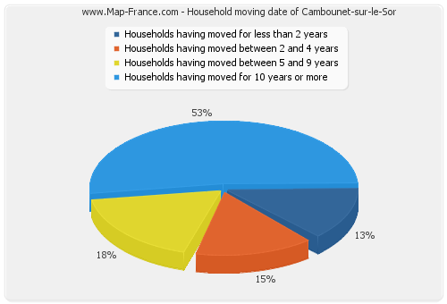 Household moving date of Cambounet-sur-le-Sor