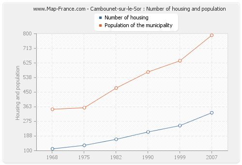 Cambounet-sur-le-Sor : Number of housing and population