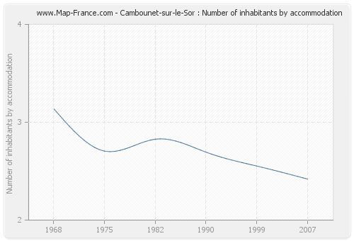 Cambounet-sur-le-Sor : Number of inhabitants by accommodation