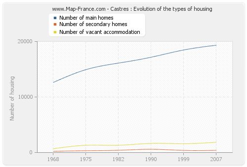 Castres : Evolution of the types of housing