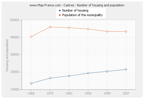 Castres : Number of housing and population